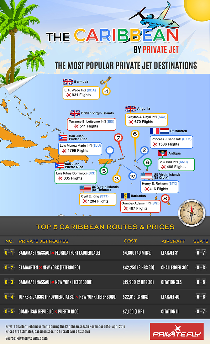 Caribbean Island Airports by private jet