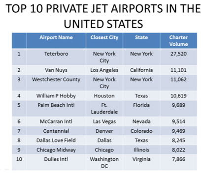 POPULAR PRIVATE JET ROUTES IN THE UNITED STATES